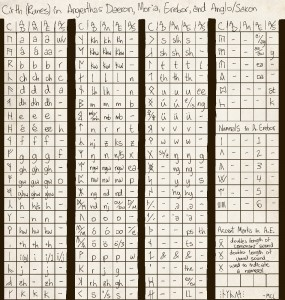 Cirth rune naniche di Tolkien