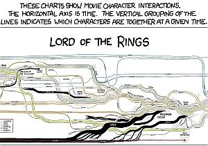 Infografica di Randall Munroe