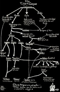 Albero delle Lingue elfiche