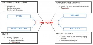 Schema di approccio alla fan fiction