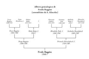Albero genealogico di Frodo Baggins