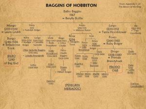 Genealogia Bilbo e Frodo