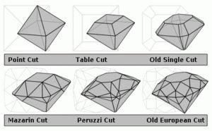 Storia tagli diamante
